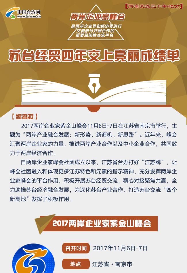 图解:苏台经贸四年交上亮丽成绩单